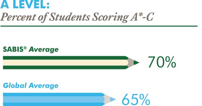 Student Success - SABIS®